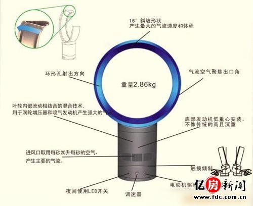 无页风扇的原理是什么_无叶电扇的工作原理   无叶电扇的工作原理是风扇基座中备有四十瓦的电摩打,每秒钟把三十三升的空气吸入到底座,经过气旋加速后
